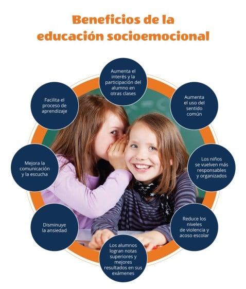 Beneficios de la educación socioemocional