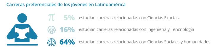 Cifras de estudios de los jóvenes en latinoamérica