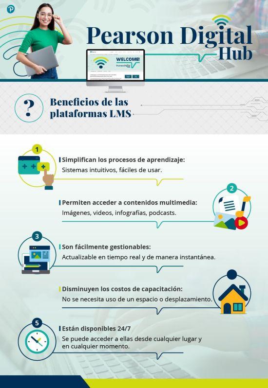 Infografía beneficios de las plataformas LMS
